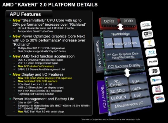 AMD Kaveri slide