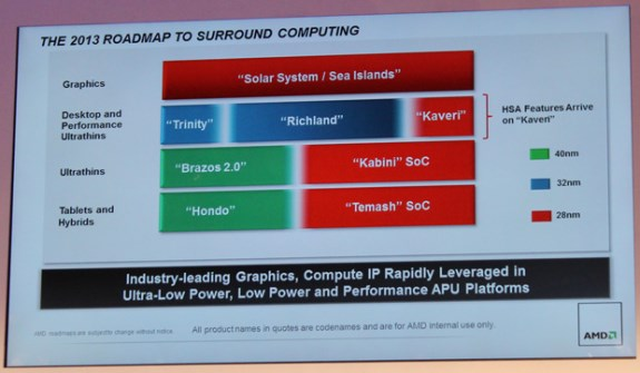 AMD mobile and desktop roadmap from CES