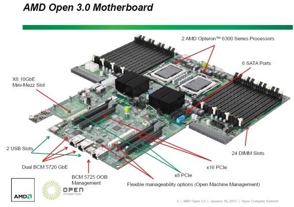 AMD Open 3.0 motherboard