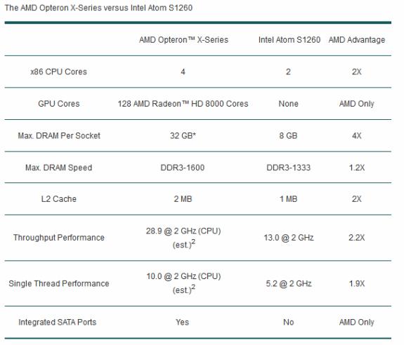 AMD Opteron X-series vs Atom S1260