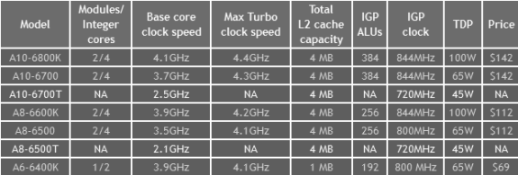 AMD 45W Richland APUs
