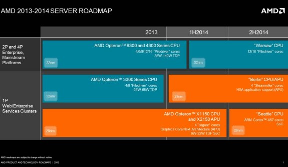 AMD server roadmap for 2013-2014
