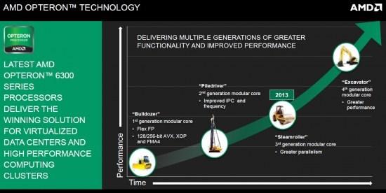 AMD Steamroller on track for 2013