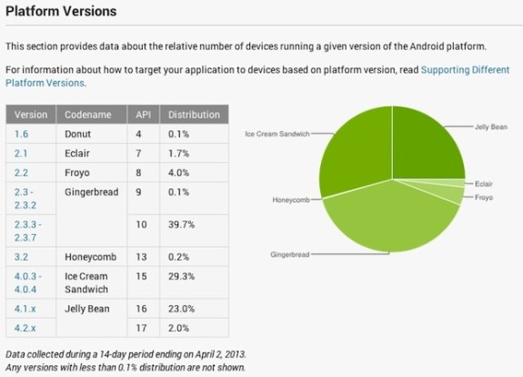 Android Dashboard April
