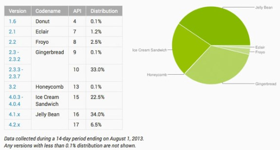 Android userbase in August