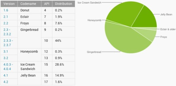 Android userbase in March 2013