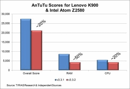 AnTuTu before and after for Intel CPUs
