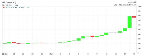 Bitcoin over 900