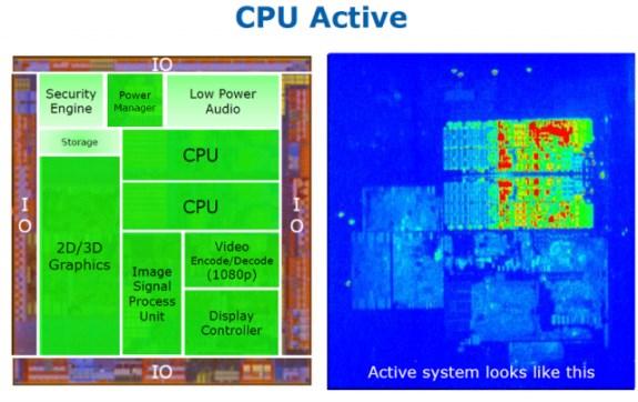 hotspots in the Clover Trail CPU