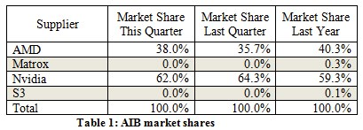 Discrete graphics card market in Q2 2013