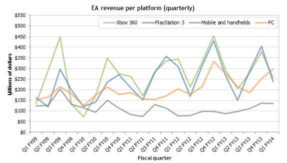 EA financial results per platform