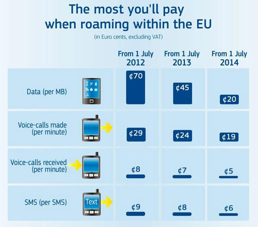 EU roaming costs plans