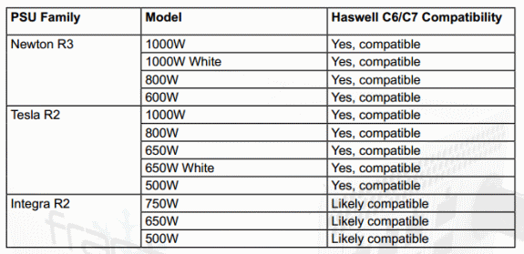 Fractal Design Haswell PSU compatibility