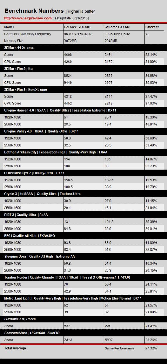 GTX 780 vs GTX 680 benchmarks