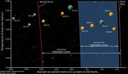 Habitable planets around nearby suns