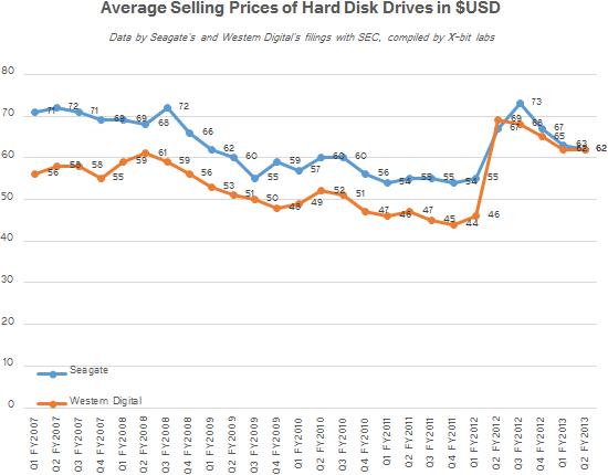 HDD ASPs since Thai Floods