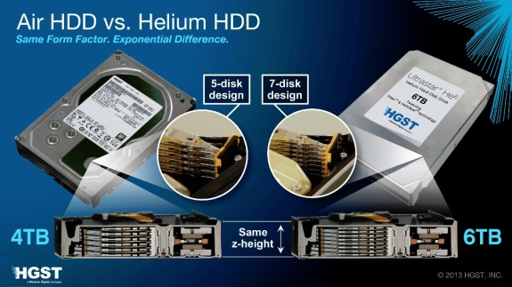 WD Helium HDD