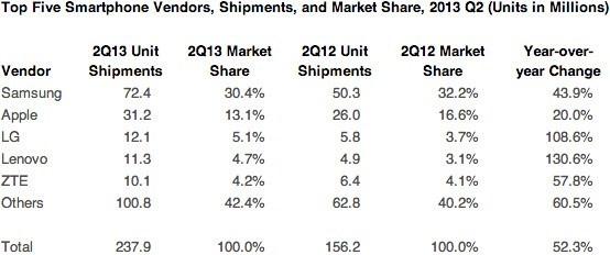 Strategy Analytics smartphone marketshare for Q2 2013