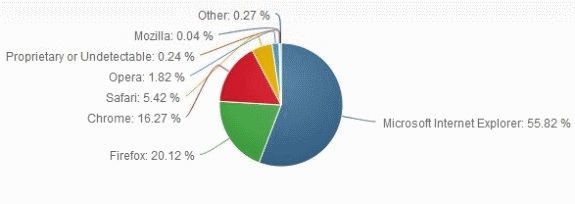 IE marketshare in February 2013