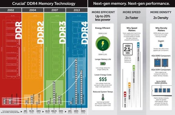 Intel Haswell-E platform DDR4