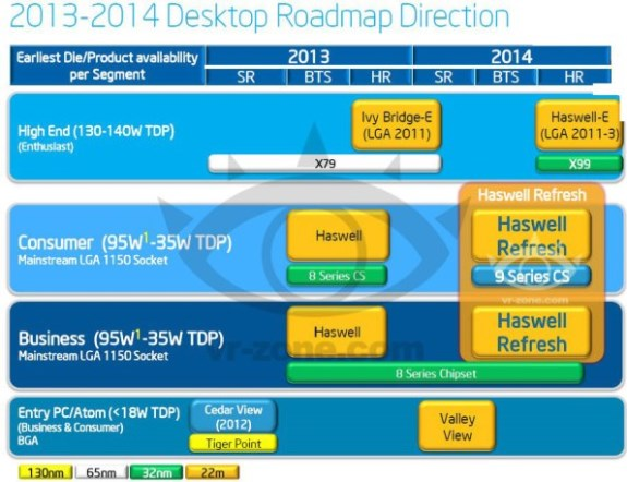 Intel 2013  to 2014 roadmap