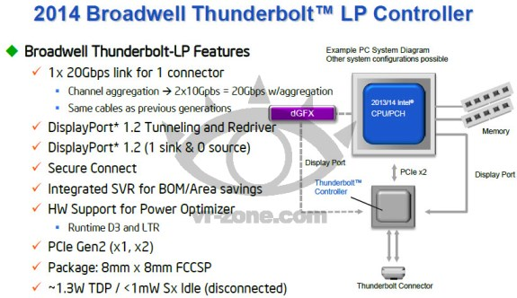 Intel Thunderbolt 2014 controller