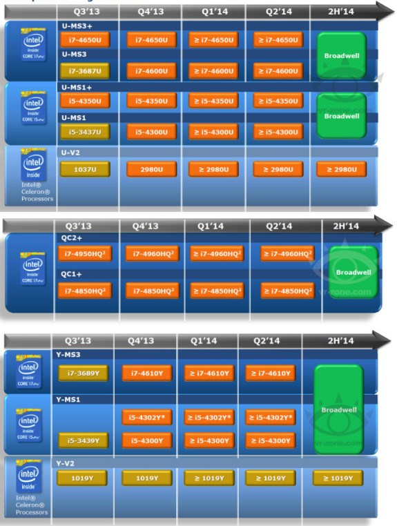 Intel Broadwell roadmap