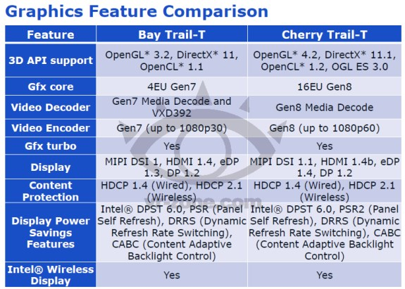 Intel Cherry Trail-T graphics features