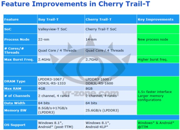 Intel Cherry Trail-T