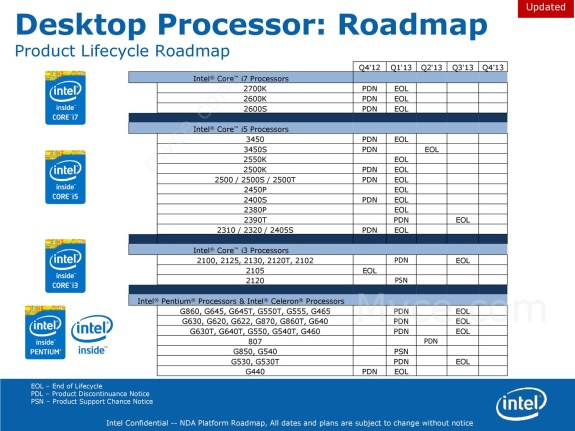 Intel CPU EOL dates