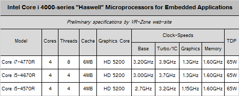 Haswell embedded CPU specifications