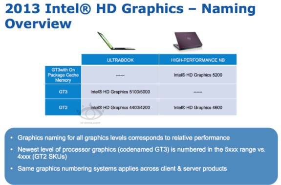Intel Haswell GPU slide
