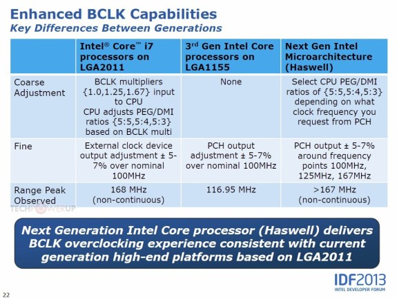 Intel Haswell overclocking versus previous generations