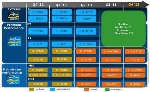 Intel desktop roadmap January 2013