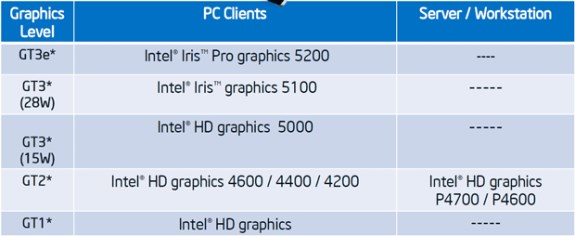 Intel Haswell graphics options