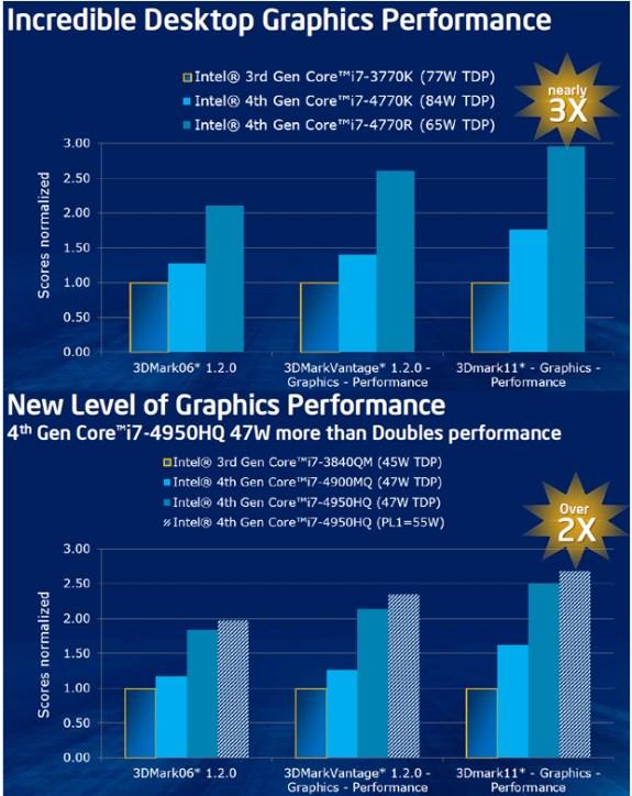 Intel Haswell Iris graphics performance