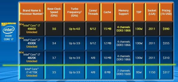 Intel Ivy Bridge-E prices