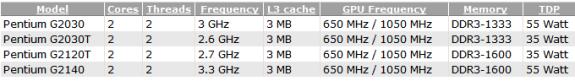 Intel upcoming Ivy Bridge based Pentiums
