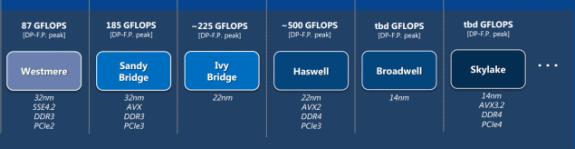 Intel Skylake features