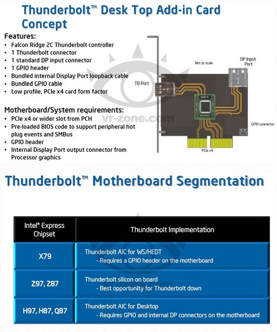 Intel Thunderbolt add-in cards