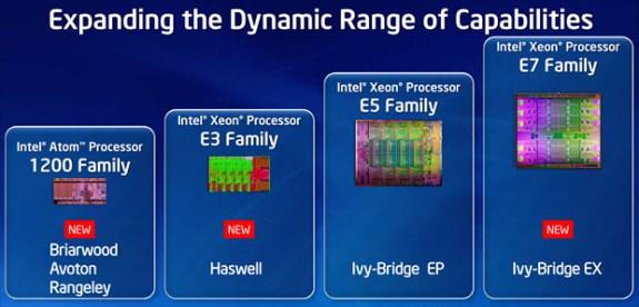 Intel server processor family