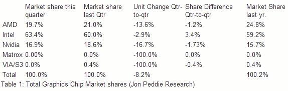 Jon Peddie Q4 graphics marketshare