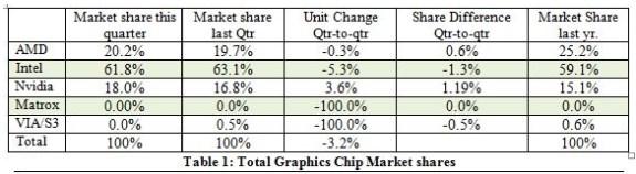 GPU marketshare in Q1 2013