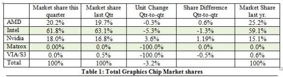 GPU marketshare in Q1 2013