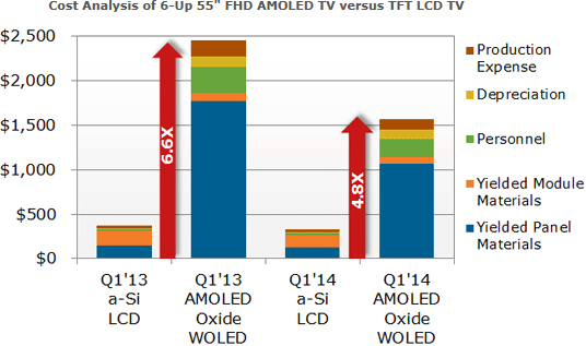 LCD vs AMOLED production price expectations