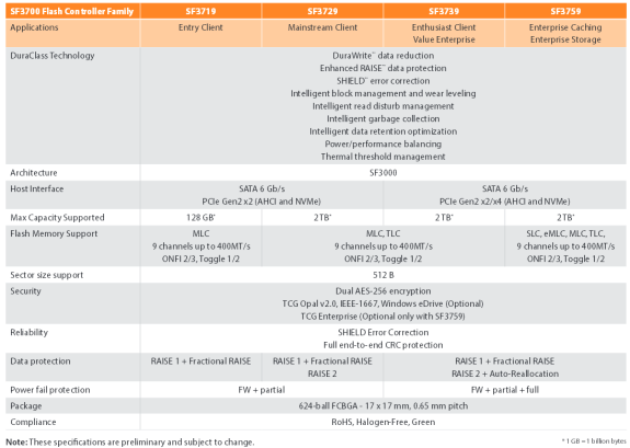 LSI SandForce SF3700 SSD specifications table