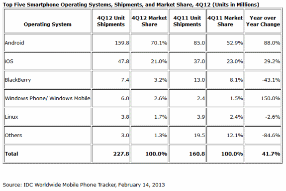 Mobile OS marketshare on smartphones in Q4 2012