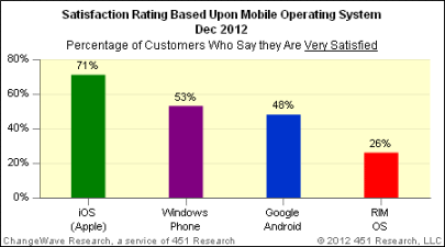 Mobile OS satisfaction rate