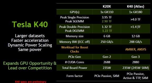 NVIDIA K40 preliminary specs