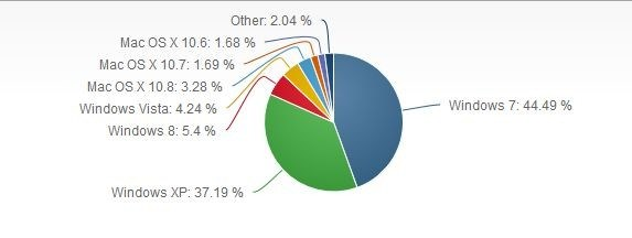 OS marketshare in August